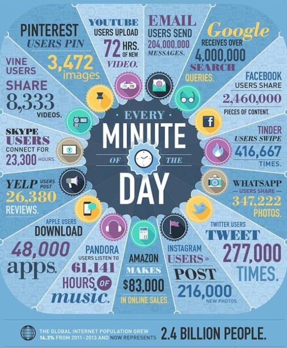 ¿Qué pasa cada 60 segundos en Internet?